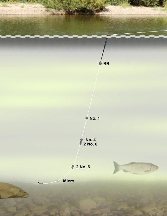 Optimale Verteilung der Bleie beim Angeln mit dem Stick und einer Wassertiefe von mehr als 1,8 m.
